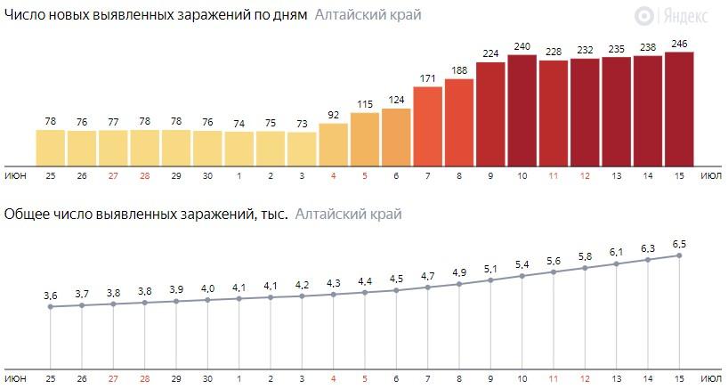 Число новых зараженных КОВИД-19 по дням в Алтайском крае на 15 июля 2020 года