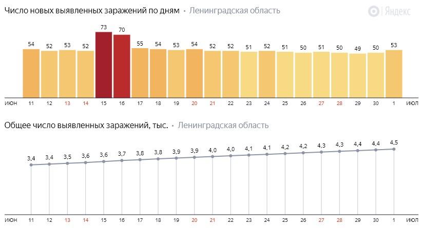 Число новых заражений коронавирусом COVID-19 по дням в Ленинградской области на 1 июля 2020 года