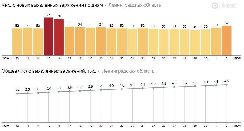 Число новых заражений коронавирусом COVID-19 по дням в Ленинградской области на 2 июля 2020 года