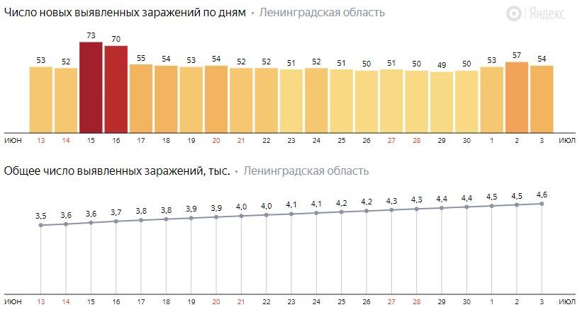 Число новых заражений коронавирусом COVID-19 по дням в Ленинградской области на 4 июля 2020 года