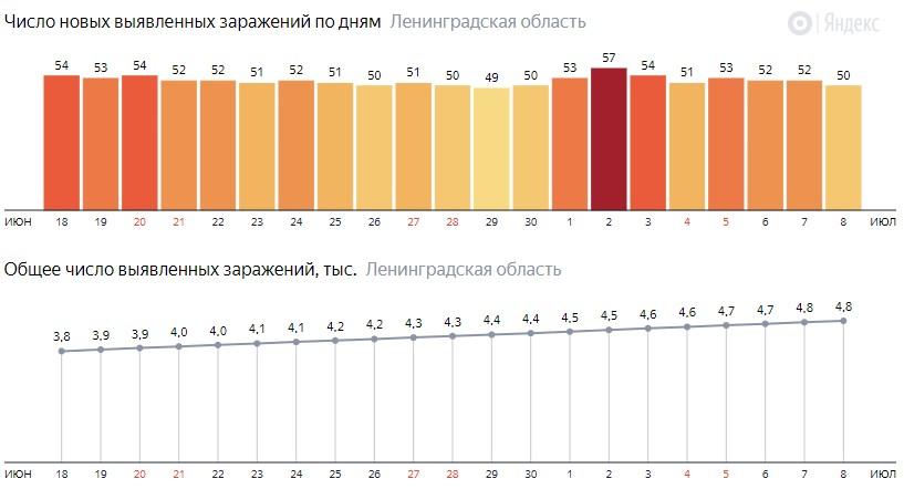 Число новых заражений коронавирусом COVID-19 по дням в Ленинградской области на 8 июля 2020 года