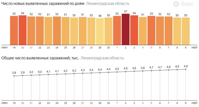 Число новых заражений коронавирусом COVID-19 по дням в Ленинградской области на 9 июля 2020 года