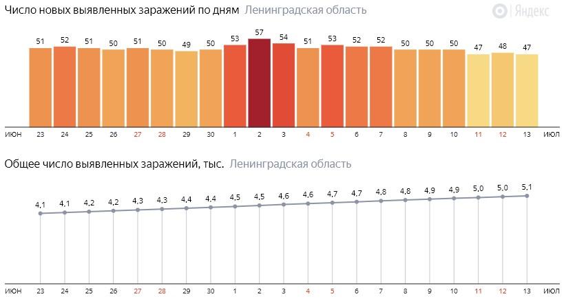 Число новых заражений коронавирусом COVID-19 по дням в Ленинградской области на 13 июля 2020 года