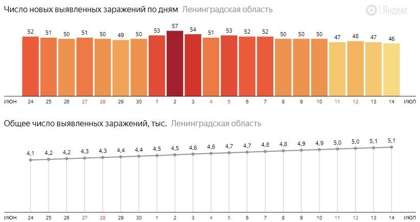 Число новых заражений коронавирусом COVID-19 по дням в Ленинградской области на 15 июля 2020 года