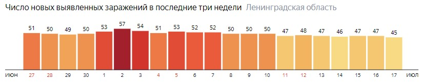 Число новых заражений коронавирусом COVID-19 по дням в Ленинградской области на 17 июля 2020 года