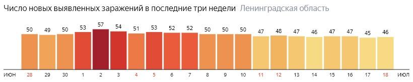 Число новых заражений коронавирусом COVID-19 по дням в Ленинградской области на 18 июля 2020 года