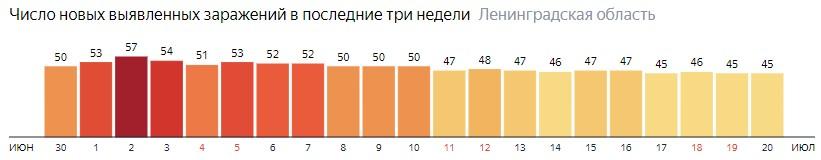 Число новых заражений коронавирусом COVID-19 по дням в Ленинградской области на 20 июля 2020 года