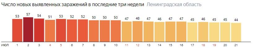 Число новых заражений коронавирусом COVID-19 по дням в Ленинградской области на 21 июля 2020 года