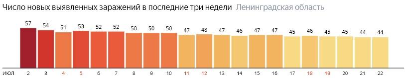 Число новых заражений коронавирусом COVID-19 по дням в Ленинградской области на 22 июля 2020 года