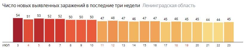Число новых заражений коронавирусом COVID-19 по дням в Ленинградской области на 23 июля 2020 года