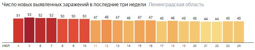 Число новых заражений коронавирусом COVID-19 по дням в Ленинградской области на 24 июля 2020 года