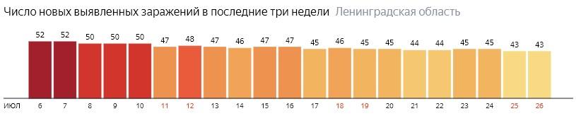 Число новых заражений коронавирусом COVID-19 по дням в Ленинградской области на 26 июля 2020 года