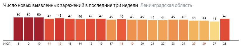 Число новых заражений коронавирусом COVID-19 по дням в Ленинградской области на 28 июля 2020 года