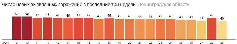 Число новых заражений коронавирусом COVID-19 по дням в Ленинградской области на 29 июля 2020 года
