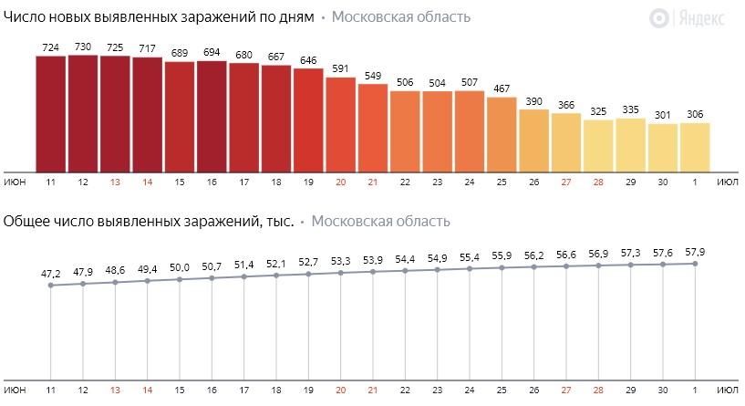 Число новых зараженных КОВИД-19 по дням в Подмосковье на 1 июля 2020 года