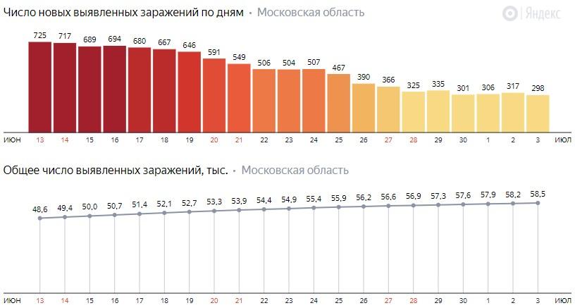 Число новых зараженных КОВИД-19 по дням в Подмосковье на 4 июля 2020 года