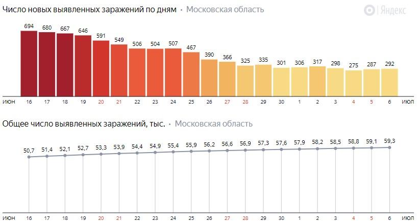 Число новых зараженных КОВИД-19 по дням в Подмосковье на 6 июля 2020 года