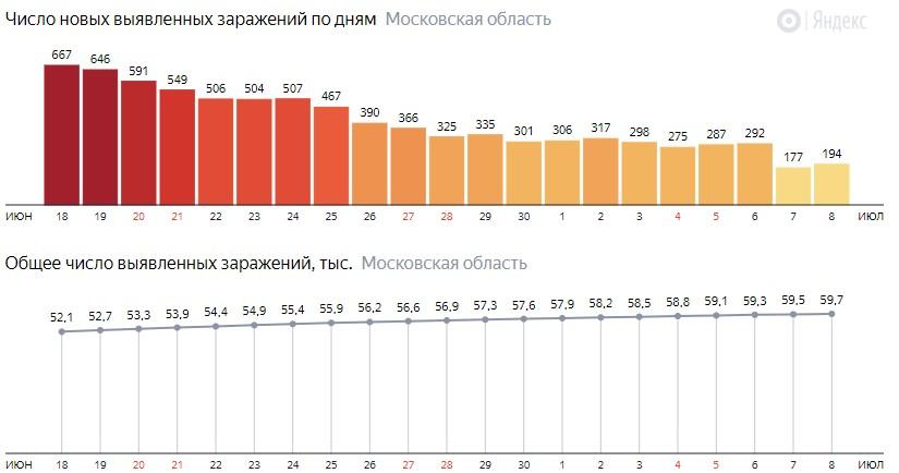 Число новых зараженных КОВИД-19 по дням в Подмосковье на 8 июля 2020 года