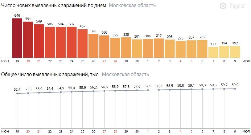 Число новых зараженных КОВИД-19 по дням в Подмосковье на 9 июля 2020 года