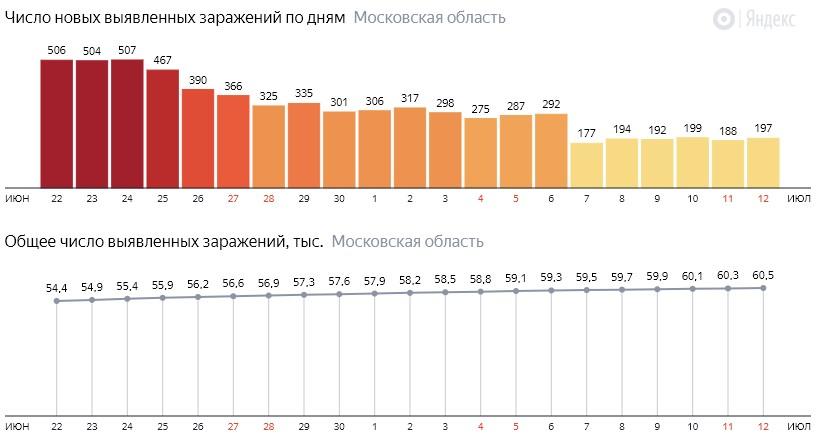 Число новых зараженных КОВИД-19 по дням в Подмосковье на 12 июля 2020 года