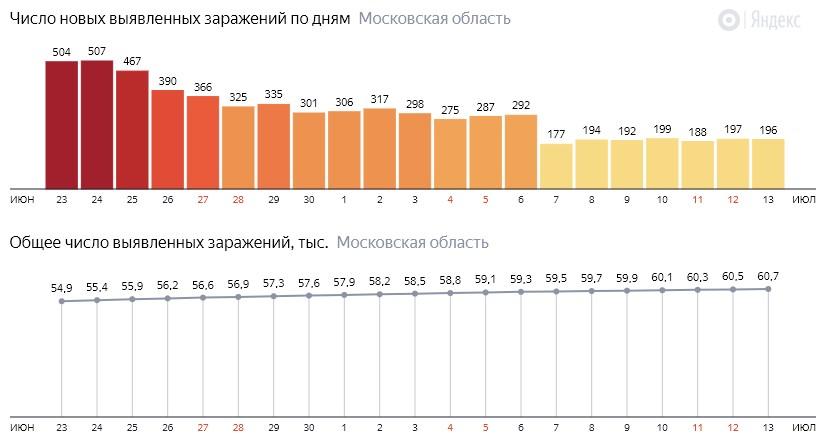 Число новых зараженных КОВИД-19 по дням в Подмосковье на 13 июля 2020 года
