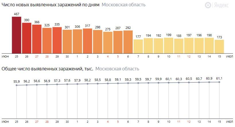 Число новых зараженных КОВИД-19 по дням в Подмосковье на 15 июля 2020 года