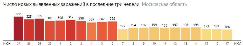 Число новых зараженных КОВИД-19 по дням в Подмосковье на 17 июля 2020 года