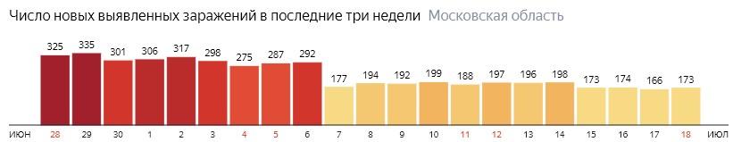 Число новых зараженных КОВИД-19 по дням в Подмосковье на 18 июля 2020 года