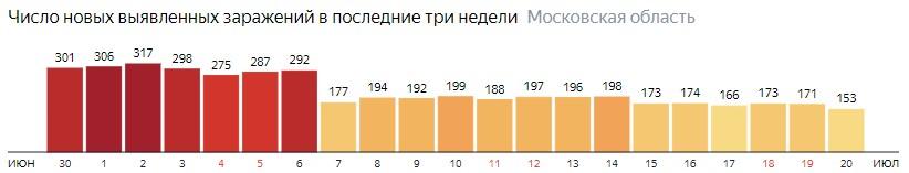 Число новых зараженных КОВИД-19 по дням в Подмосковье на 20 июля 2020 года