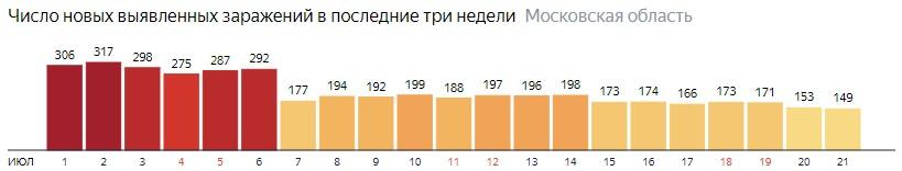 Число новых зараженных КОВИД-19 по дням в Подмосковье на 21 июля 2020 года