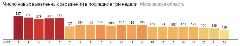 Число новых зараженных КОВИД-19 по дням в Подмосковье на 22 июля 2020 года