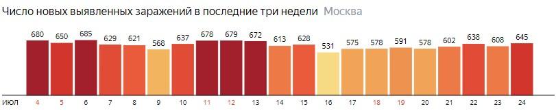 Число новых зараженных КОВИД-19 по дням в Подмосковье на 24 июля 2020 года