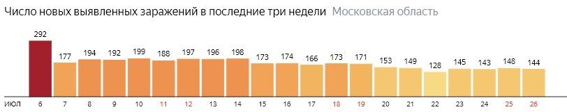 Число новых зараженных КОВИД-19 по дням в Подмосковье на 26 июля 2020 года