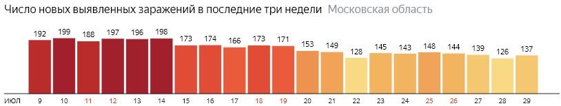Число новых зараженных КОВИД-19 по дням в Подмосковье на 29 июля 2020 года