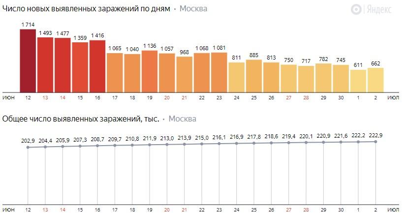 Число новых зараженных COVID-19 по дням в Москве на 2 июля 2020 года