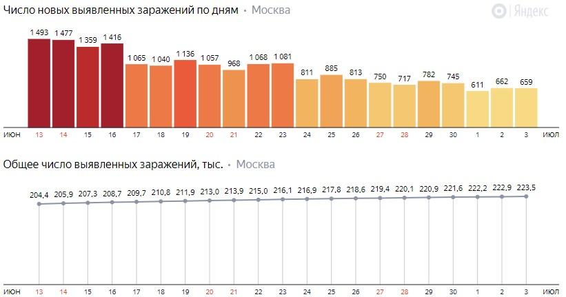 Число новых зараженных COVID-19 по дням в Москве на 3 июля 2020 года