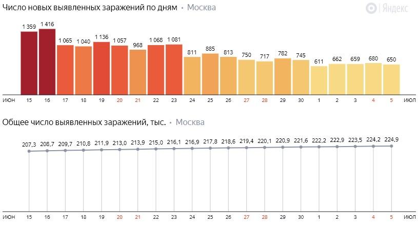 Число новых зараженных COVID-19 по дням в Москве на 5 июля 2020 года