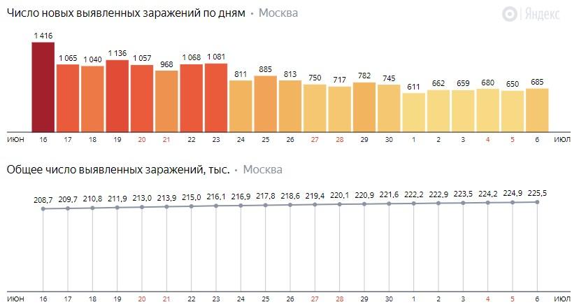 Число новых зараженных COVID-19 по дням в Москве на 6 июля 2020 года