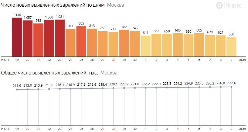 Число новых зараженных COVID-19 по дням в Москве на 9 июля 2020 года