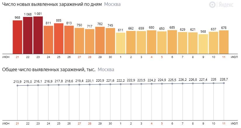 Число новых зараженных COVID-19 по дням в Москве на 11 июля 2020 года