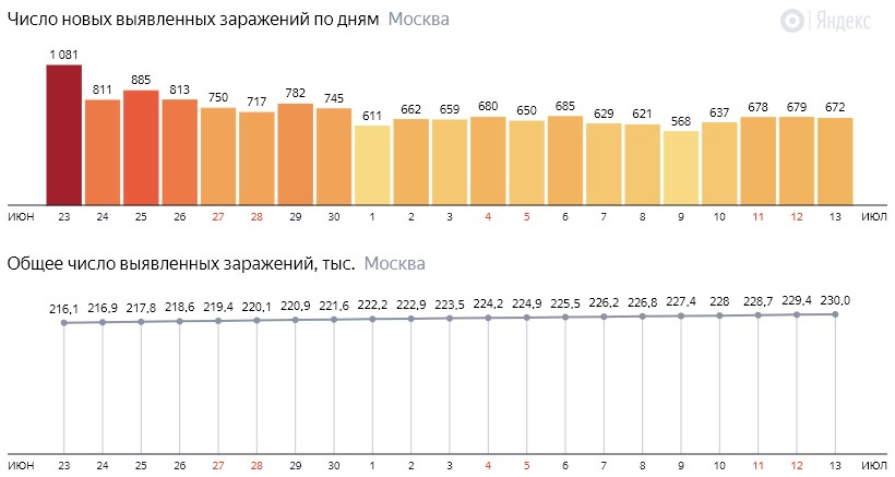 Число новых зараженных COVID-19 по дням в Москве на 13 июля 2020 года