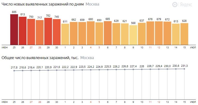 Число новых зараженных COVID-19 по дням в Москве на 15 июля 2020 года