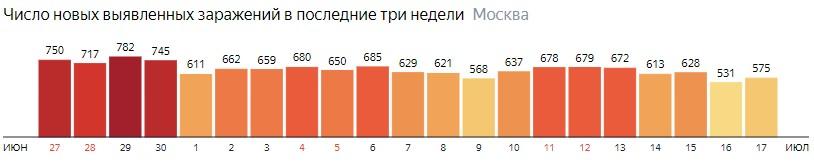 Число новых зараженных COVID-19 по дням в Москве на 17 июля 2020 года