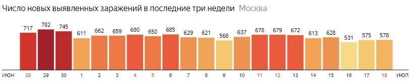 Число новых зараженных COVID-19 по дням в Москве на 18 июля 2020 года