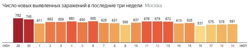 Число новых зараженных COVID-19 по дням в Москве на 19 июля 2020 года