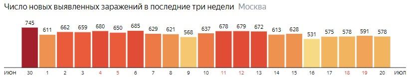 Число новых зараженных COVID-19 по дням в Москве на 20 июля 2020 года