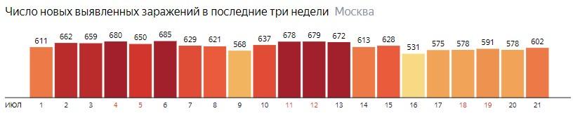 Число новых зараженных COVID-19 по дням в Москве на 21 июля 2020 года