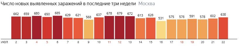 Число новых зараженных COVID-19 по дням в Москве на 22 июля 2020 года