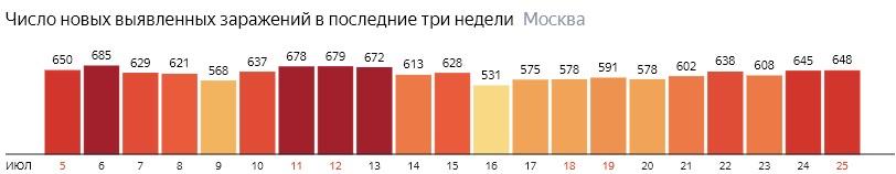 Число новых зараженных COVID-19 по дням в Москве на 25 июля 2020 года