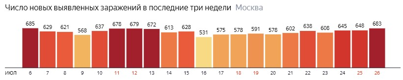 Число новых зараженных COVID-19 по дням в Москве на 26 июля 2020 года